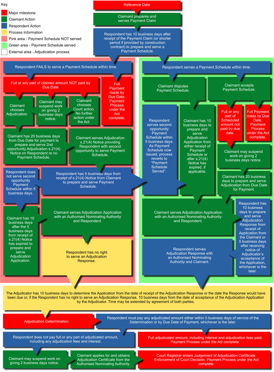 TAS - Security Of Payments Act Flowchart